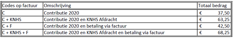 Tabel 1 codes